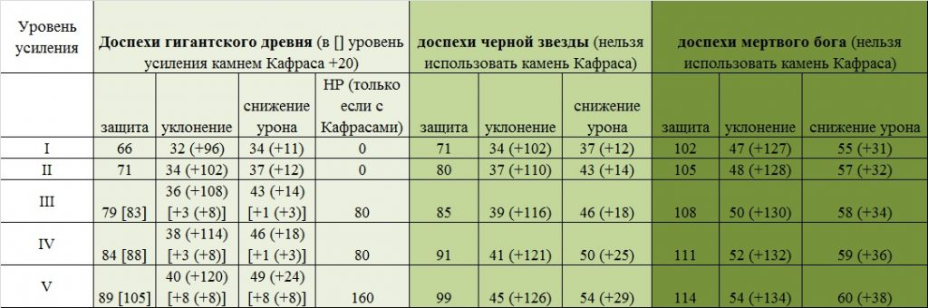 Сравнение брони