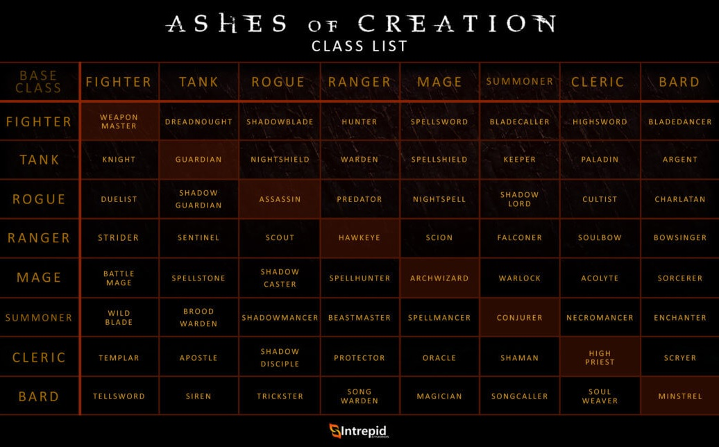 Ashes of Creation Класс лист